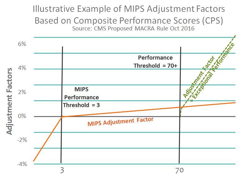 MACRA 2016 - MIPS Adjustment Factor