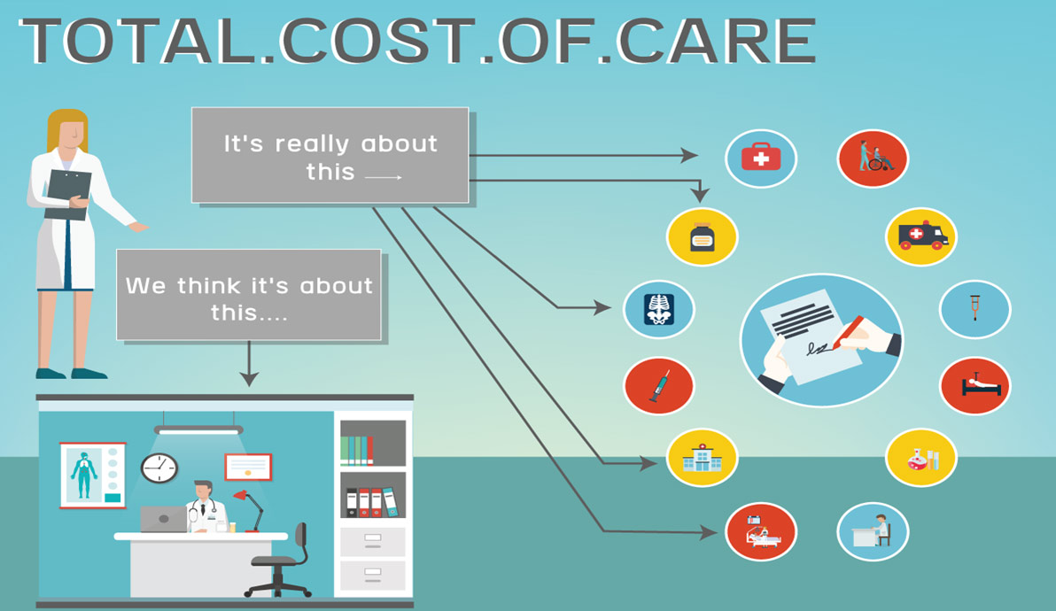 Cost of Total Care