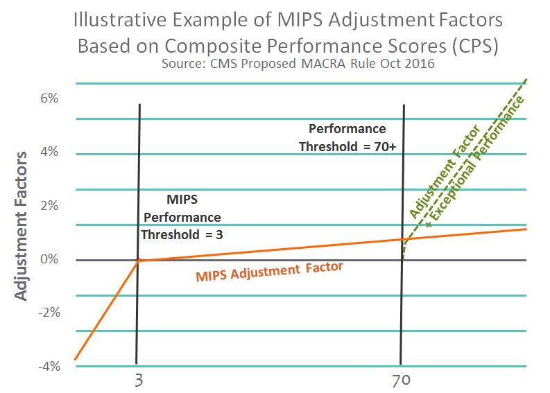 MACRA 2016 - MIPS Adjustment Factor